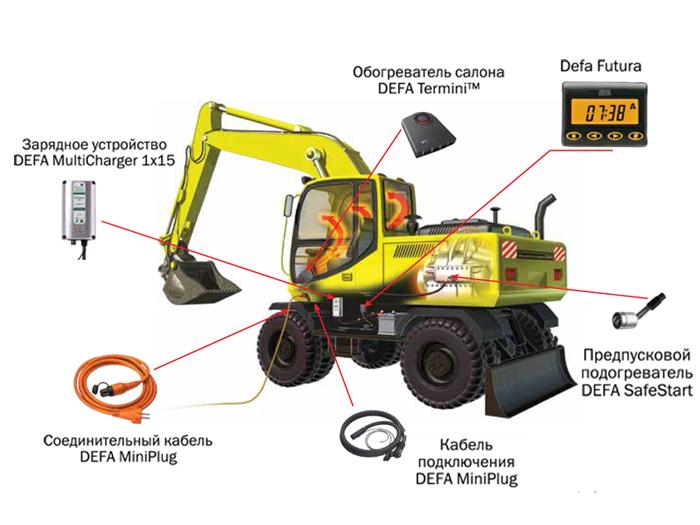 Решения DEFA для спецтехники и строительной техники