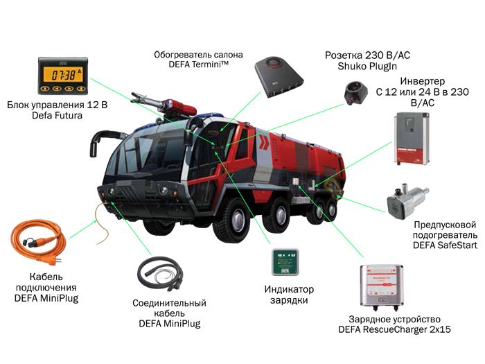 Решения DEFA для транспорта быстрого реагирования, спасателей, пожарных и аварийных служб