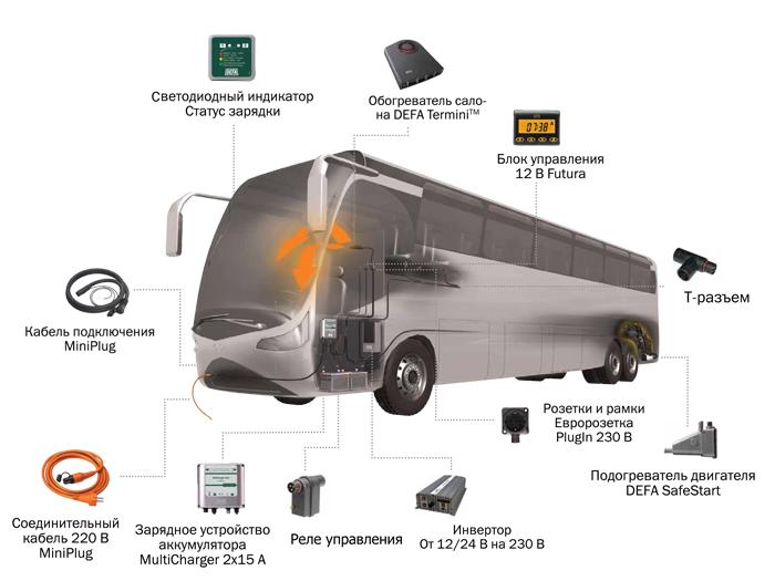 Решения DEFA для автобусов