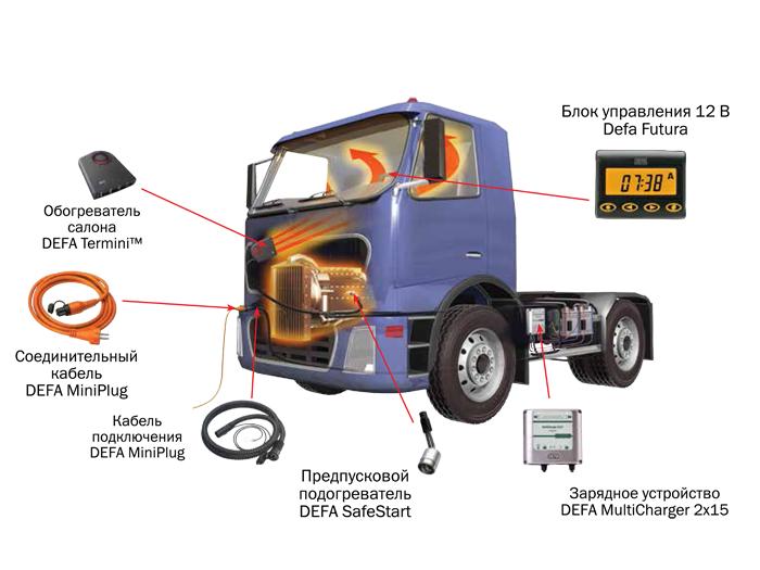 Решения DEFA для грузового транспорта